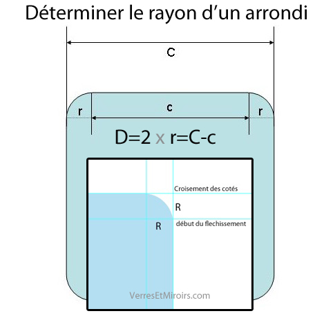 Comment Determiner Le Rayon D Un Coin Arrondi